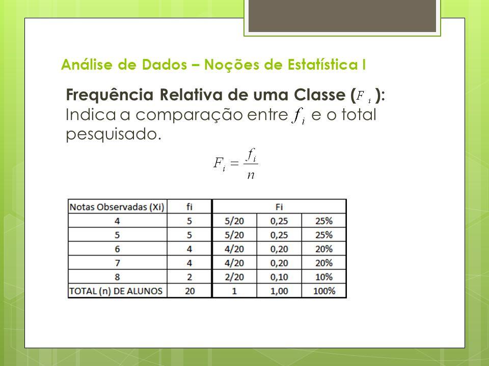 Análise de Dados – Noções de Estatística I Frequência Relativa de uma Classe ( ): Indica a comparação entre e o total pesquisado.