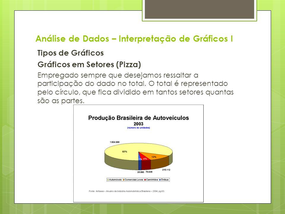 Análise de Dados – Interpretação de Gráficos I Tipos de Gráficos Gráficos em Setores (Pizza) Empregado sempre que desejamos ressaltar a participação d