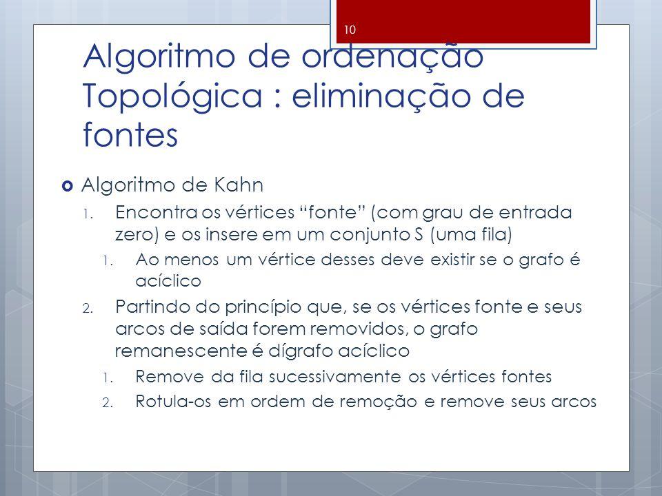 Algoritmo de ordenação Topológica : eliminação de fontes Algoritmo de Kahn 1.