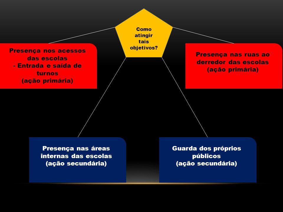 Objetivos Pela prática da polícia de proximidade Levar sensação de segurança Inibir ocorrência de delitos Pais e Responsáveis Alunos Diretores/ Profes