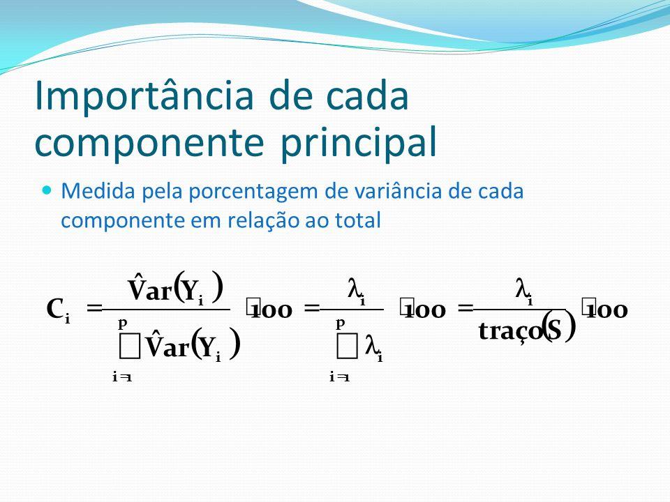 Importância de cada componente principal Medida pela porcentagem de variância de cada componente em relação ao total 100 Straço 100 YarV ˆ Y V ˆ C i p