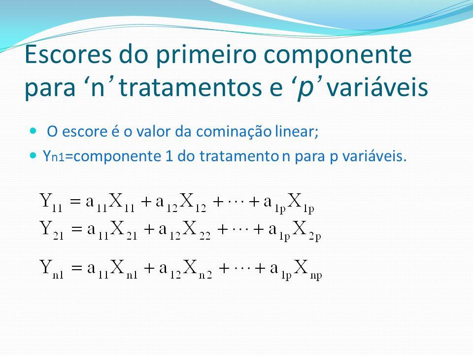 Escores do primeiro componente para n tratamentos e p variáveis O escore é o valor da cominação linear; Y n1 =componente 1 do tratamento n para p vari