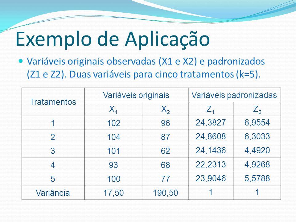 Exemplo de Aplicação Variáveis originais observadas (X1 e X2) e padronizados (Z1 e Z2). Duas variáveis para cinco tratamentos (k=5). Tratamentos Variá