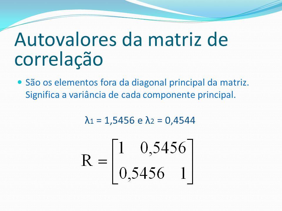 Autovalores da matriz de correlação São os elementos fora da diagonal principal da matriz. Significa a variância de cada componente principal. λ 1 = 1