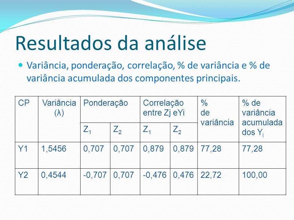 Resultados da análise Variância, ponderação, correlação, % de variância e % de variância acumulada dos componentes principais. CPVariância (λ) Pondera
