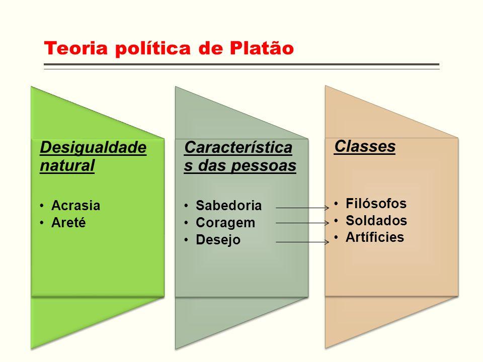 Teoria política de Platão Desigualdade natural Acrasia Areté Desigualdade natural Acrasia Areté Característica s das pessoas Sabedoria Coragem Desejo