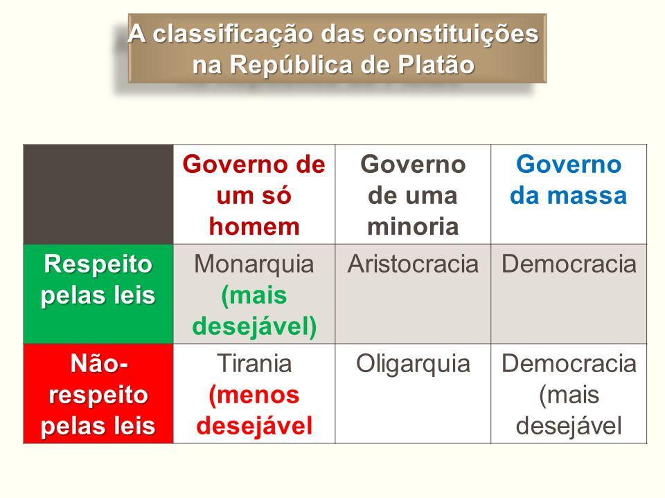 A classificação das constituições na República de Platão A classificação das constituições na República de Platão Governo de um só homem Governo de um