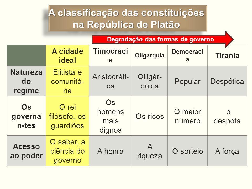 A classificação das constituições na República de Platão A classificação das constituições na República de Platão A cidade ideal Timocraci a Oligarqui