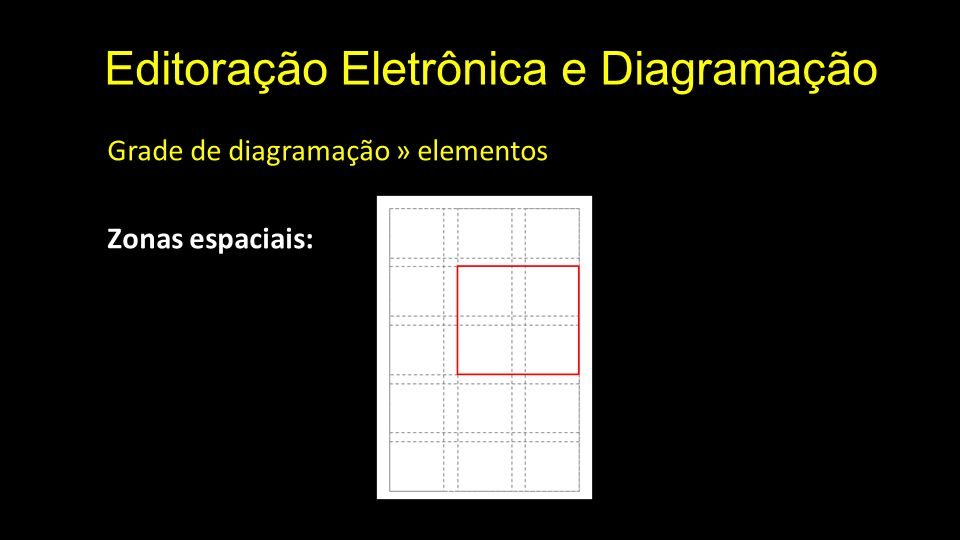 Editoração Eletrônica e Diagramação Grade de diagramação » elementos Zonas espaciais: