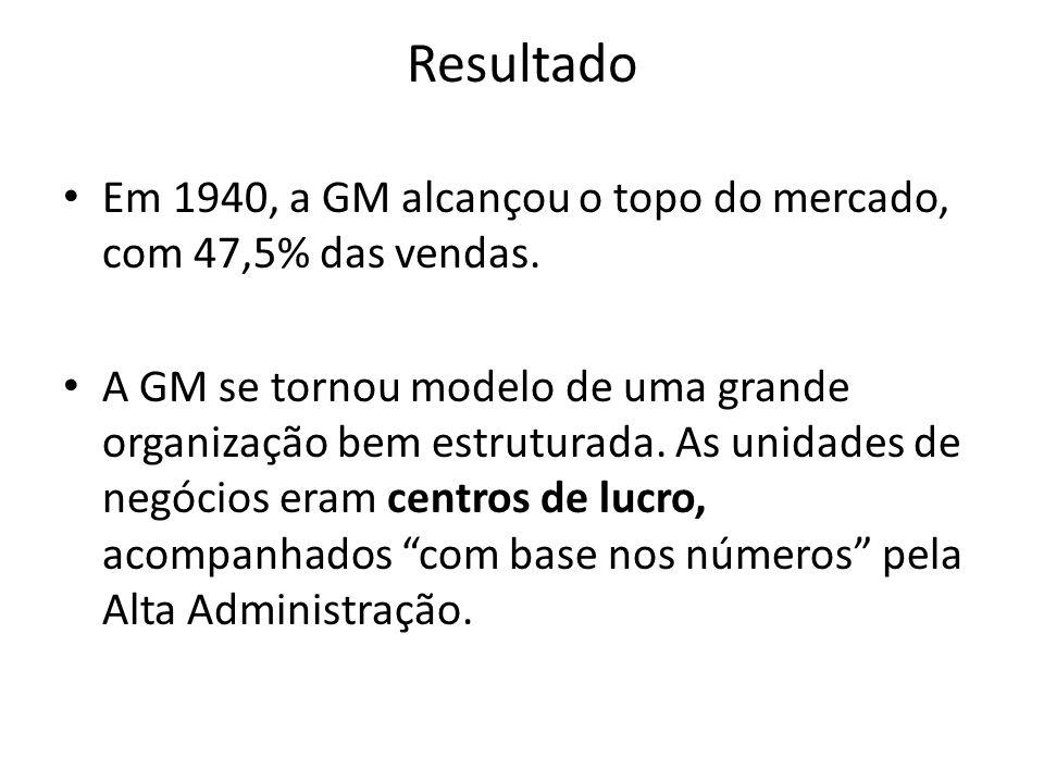 Resultado Em 1940, a GM alcançou o topo do mercado, com 47,5% das vendas. A GM se tornou modelo de uma grande organização bem estruturada. As unidades