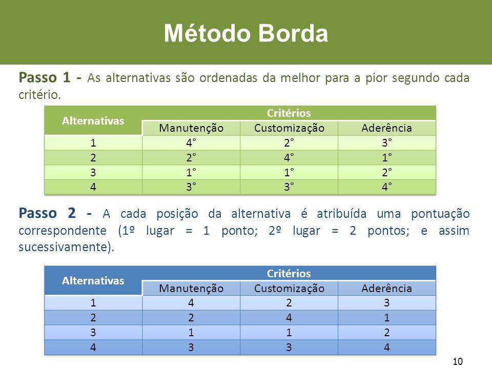 10 Método Borda Passo 1 - As alternativas são ordenadas da melhor para a pior segundo cada critério. Passo 2 - A cada posição da alternativa é atribuí