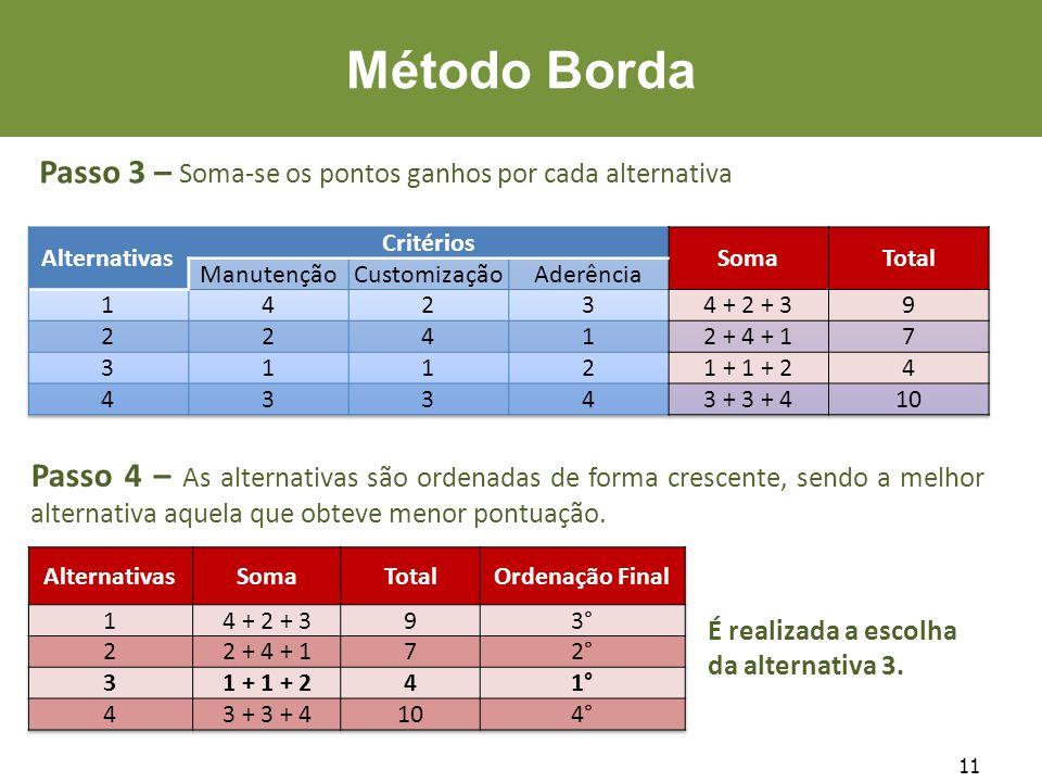 11 Método Borda Passo 3 – Soma-se os pontos ganhos por cada alternativa Passo 4 – As alternativas são ordenadas de forma crescente, sendo a melhor alt