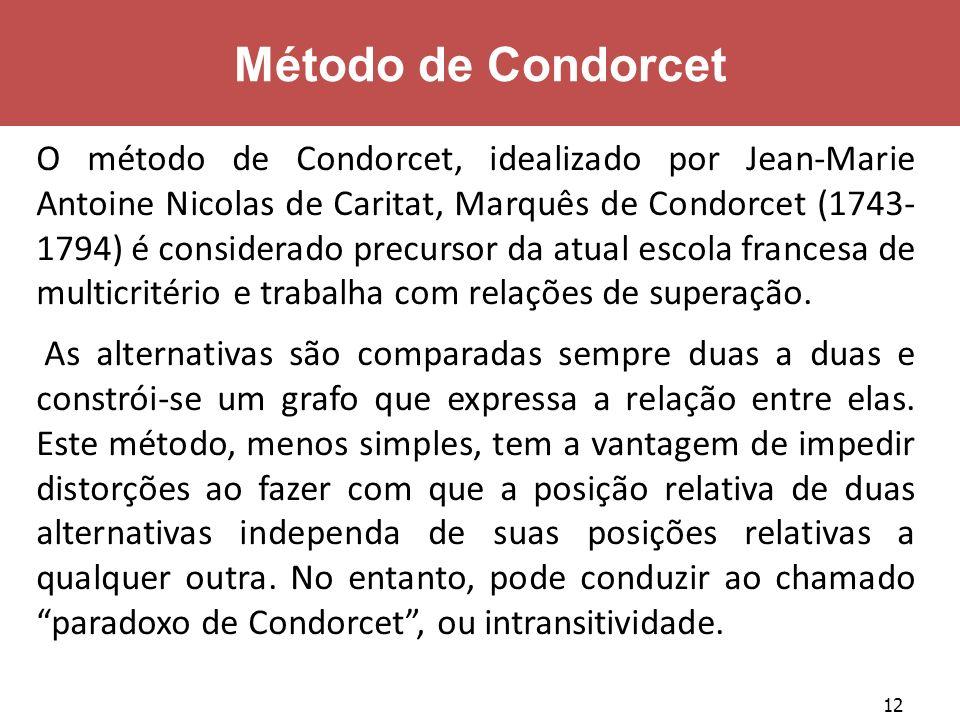 12 Método de Condorcet O método de Condorcet, idealizado por Jean-Marie Antoine Nicolas de Caritat, Marquês de Condorcet (1743- 1794) é considerado pr