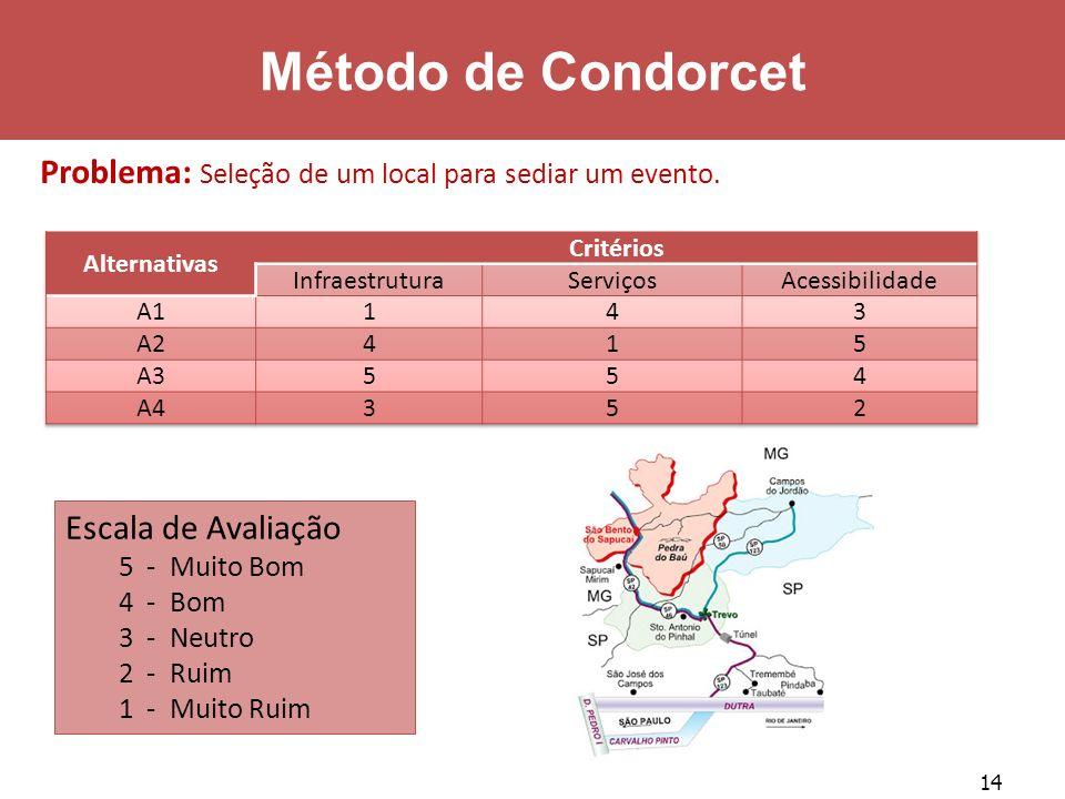 14 Método de Condorcet Problema: Seleção de um local para sediar um evento. Escala de Avaliação 5 - Muito Bom 4 - Bom 3 - Neutro 2 - Ruim 1 - Muito Ru