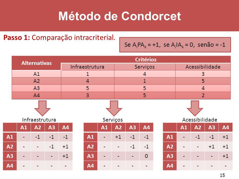 15 Método de Condorcet A1A2A3A4 A1- A2--+1 A3---+1 A4---- Infraestrutura A1A2A3A4 A1-+1 A2-- A3---0 A4---- Serviços A1A2A3A4 A1- +1 A2--+1 A3---+1 A4-