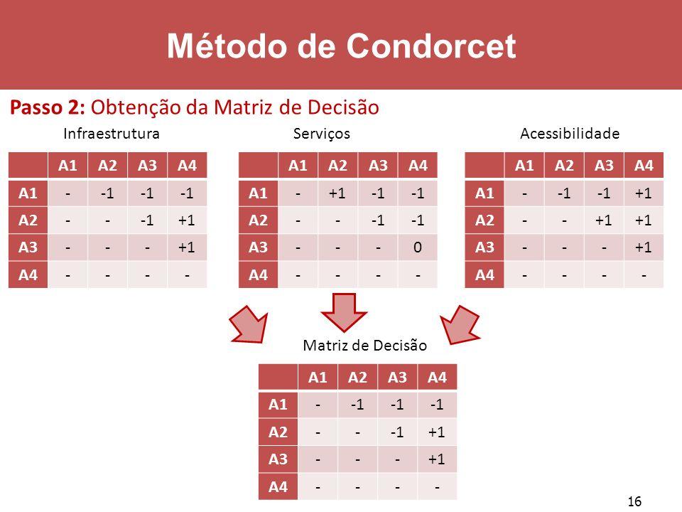 16 Método de Condorcet A1A2A3A4 A1- A2--+1 A3---+1 A4---- Infraestrutura A1A2A3A4 A1-+1 A2-- A3---0 A4---- Serviços A1A2A3A4 A1- +1 A2--+1 A3---+1 A4-