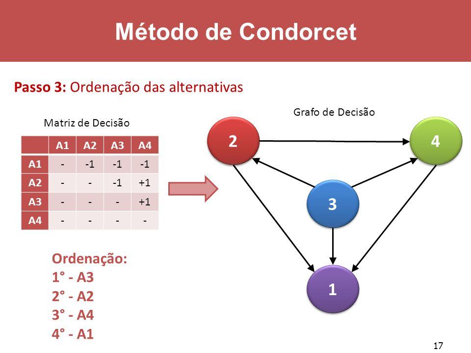 17 Método de Condorcet Matriz de Decisão 2 2 3 3 4 4 1 1 Ordenação: 1° - A3 2° - A2 3° - A4 4° - A1 Grafo de Decisão Passo 3: Ordenação das alternativ
