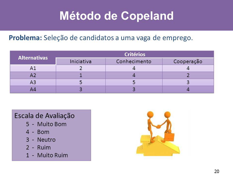 20 Método de Copeland Problema: Seleção de candidatos a uma vaga de emprego. Escala de Avaliação 5 - Muito Bom 4 - Bom 3 - Neutro 2 - Ruim 1 - Muito R