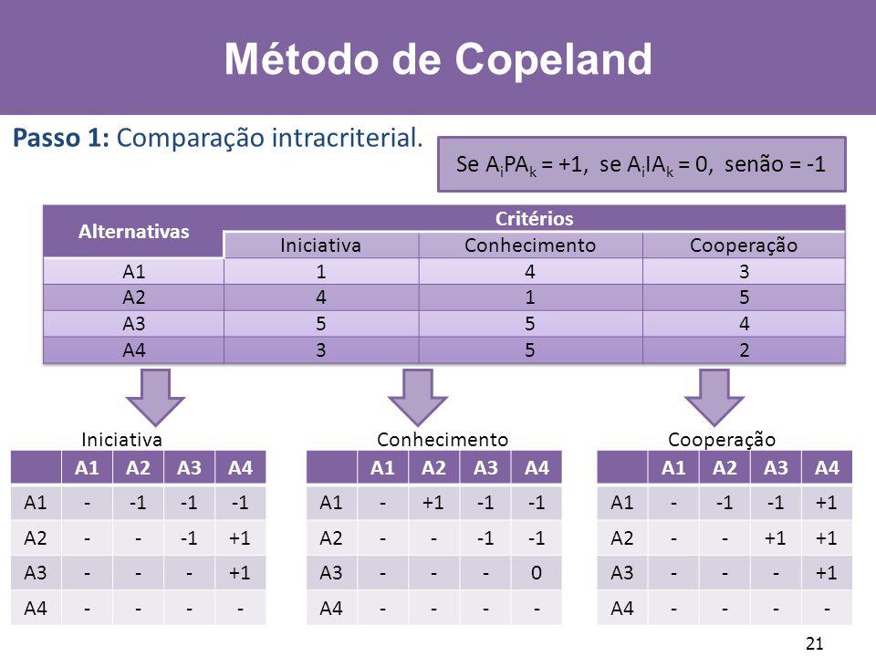 21 A1A2A3A4 A1- A2--+1 A3---+1 A4---- Iniciativa A1A2A3A4 A1-+1 A2-- A3---0 A4---- Conhecimento A1A2A3A4 A1- +1 A2--+1 A3---+1 A4---- Cooperação Passo