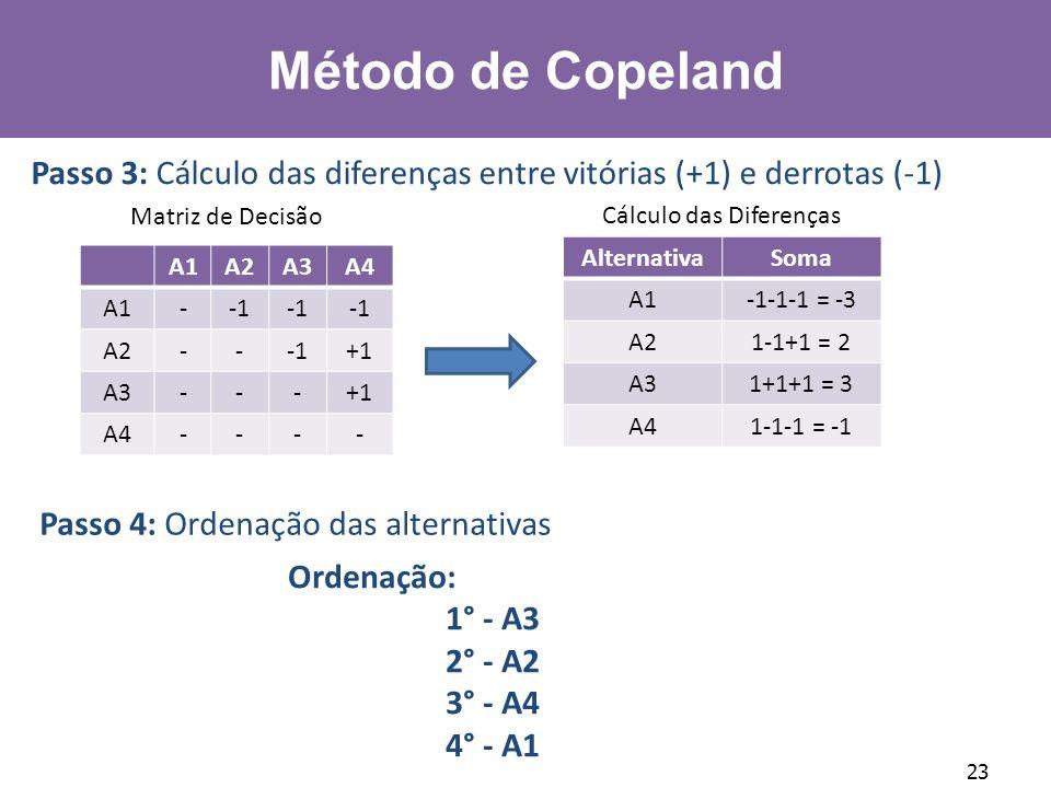 23 Matriz de Decisão Ordenação: 1° - A3 2° - A2 3° - A4 4° - A1 Passo 3: Cálculo das diferenças entre vitórias (+1) e derrotas (-1) A1A2A3A4 A1- A2--+