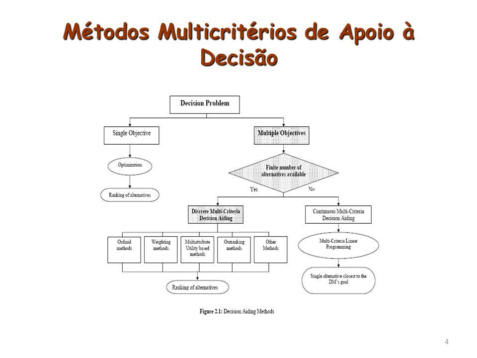15 Método de Condorcet A1A2A3A4 A1- A2--+1 A3---+1 A4---- Infraestrutura A1A2A3A4 A1-+1 A2-- A3---0 A4---- Serviços A1A2A3A4 A1- +1 A2--+1 A3---+1 A4---- Acessibilidade Passo 1: Comparação intracriterial.