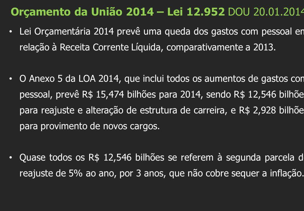 Orçamento da União 2014 – Lei 12.952 DOU 20.01.2014 RECEITAS R$ 2,383 trilhões DESPESAS R$ 2,383 trilhões DÍVIDA: R$1,002 trilhão Outras definições: Superávit Primário: R$167,3 bilhões (3,17% do PIB) Salário Mínimo: R$724,00 (reajuste de 6,6% Lei nº 12.382/2011) Inflação: 5,8%