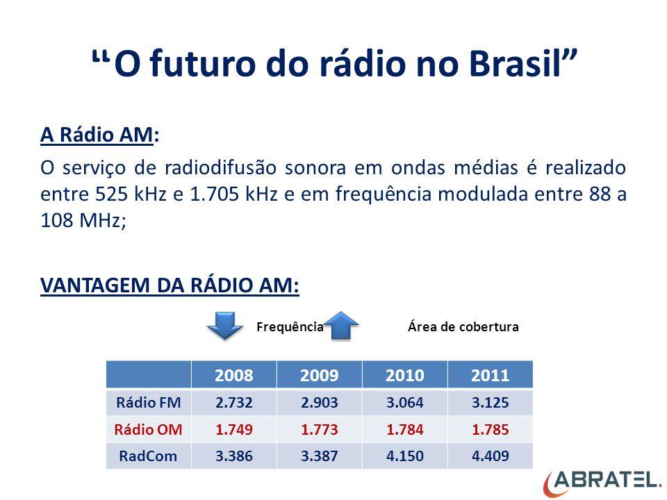 O futuro do rádio no Brasil A Rádio AM: O serviço de radiodifusão sonora em ondas médias é realizado entre 525 kHz e 1.705 kHz e em frequência modulada entre 88 a 108 MHz; VANTAGEM DA RÁDIO AM: Frequência Área de cobertura 2008200920102011 Rádio FM2.7322.9033.0643.125 Rádio OM1.7491.7731.7841.785 RadCom3.3863.3874.1504.409