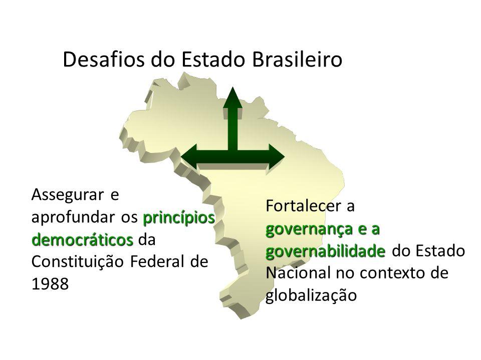 Desafios do Estado Brasileiro Assegurar e princípios democráticos aprofundar os princípios democráticos da Constituição Federal de 1988 Fortalecer a g