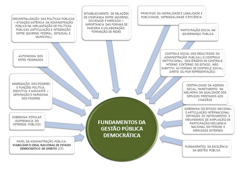 FUNDAMENTOS DA GESTÃO PÚBLICA DEMOCRÁTICA PAPEL DA ADMINISTRAÇÃO PÚBLICA: VIABILIZAR O IDEAL NACIONAL DE ESTADO DEMOCRÁTICO DE DIREITO (CF) SOBERANIA