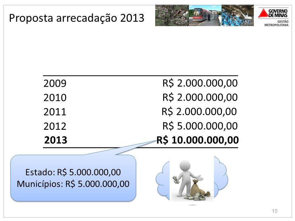 10 Proposta arrecadação 2013 2009R$ 2.000.000,00 2010R$ 2.000.000,00 2011 R$ 2.000.000,00 2012R$ 5.000.000,00 2013 R$ 10.000.000,00 Estado: R$ 5.000.0