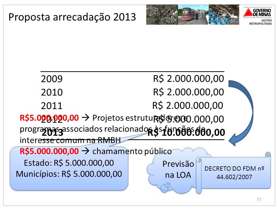 11 Proposta arrecadação 2013 2009R$ 2.000.000,00 2010R$ 2.000.000,00 2011 R$ 2.000.000,00 2012R$ 5.000.000,00 2013 R$ 10.000.000,00 Estado: R$ 5.000.0