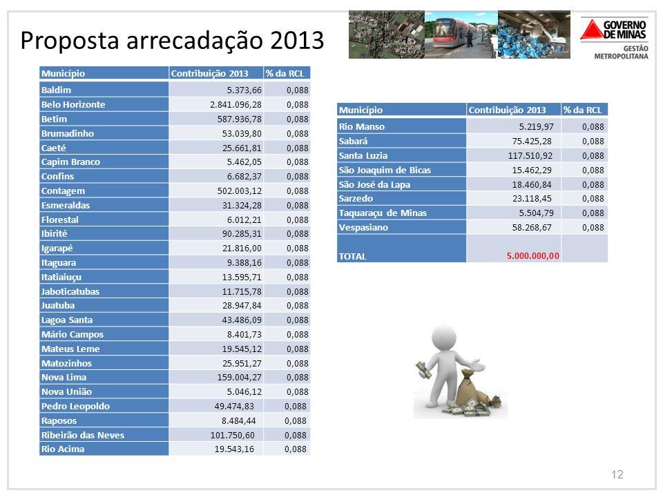 12 Proposta arrecadação 2013 MunicípioContribuição 2013% da RCL Baldim 5.373,66 0,088 Belo Horizonte 2.841.096,28 0,088 Betim 587.936,78 0,088 Brumadi