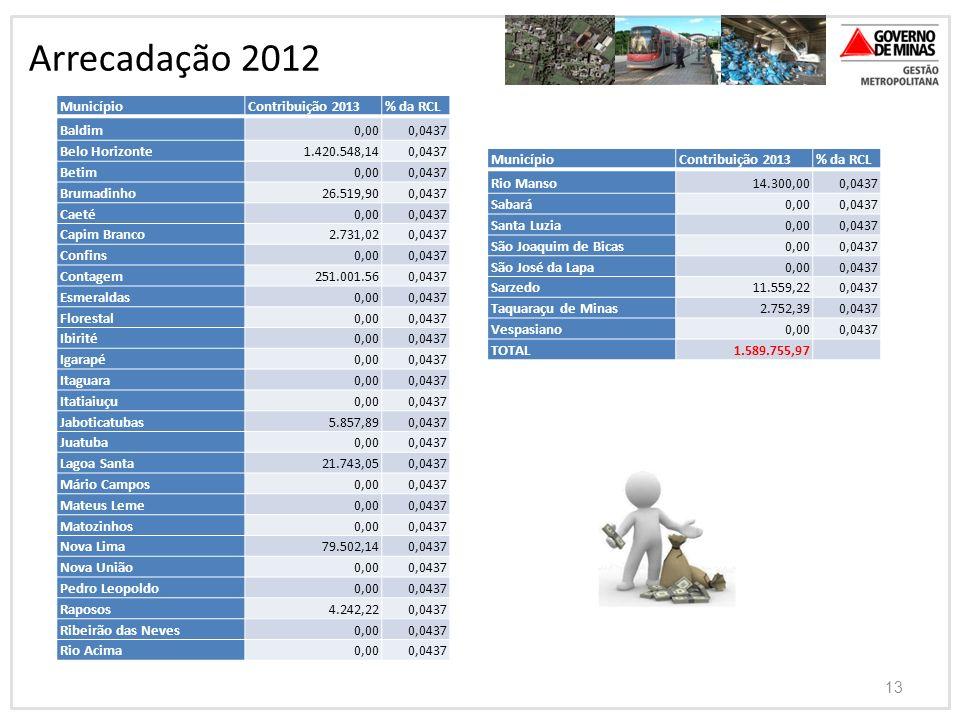 13 Arrecadação 2012 MunicípioContribuição 2013% da RCL Baldim0,000,0437 Belo Horizonte1.420.548,140,0437 Betim0,000,0437 Brumadinho26.519,900,0437 Cae