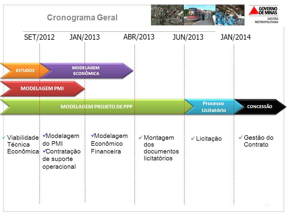 25 Cronograma Geral Viabilidade Técnica Econômica Modelagem Econômico Financeira Gestão do Contrato SET/2012JAN/2013 ABR/2013 JUN/2013 JAN/2014 Licita