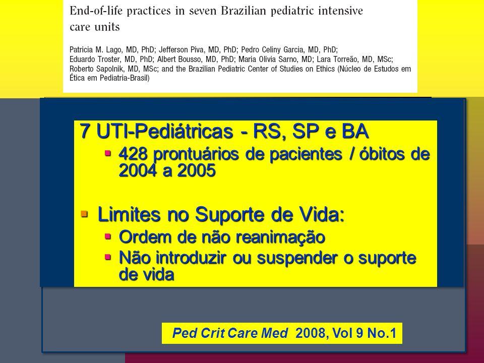 7 UTI-Pediátricas - RS, SP e BA 428 prontuários de pacientes / óbitos de 2004 a 2005 428 prontuários de pacientes / óbitos de 2004 a 2005 Limites no Suporte de Vida: Limites no Suporte de Vida: Ordem de não reanimação Ordem de não reanimação Não introduzir ou suspender o suporte de vida Não introduzir ou suspender o suporte de vida Ped Crit Care Med 2008, Vol 9 No.1