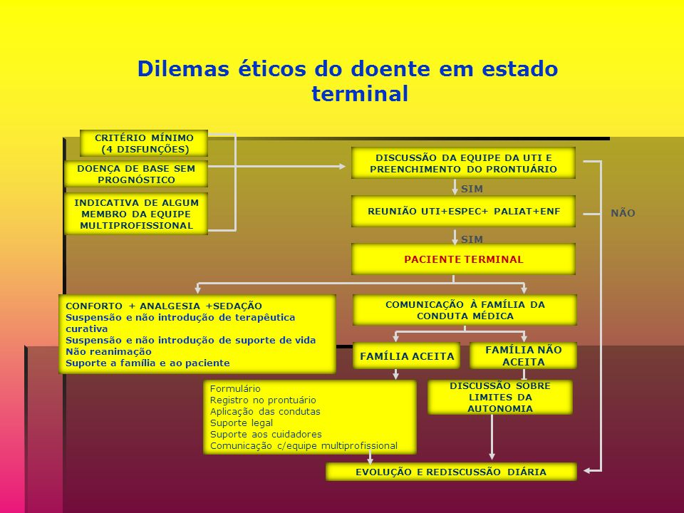 Dilemas éticos do doente em estado terminal CRITÉRIO MÍNIMO (4 DISFUNÇÕES) DOENÇA DE BASE SEM PROGNÓSTICO INDICATIVA DE ALGUM MEMBRO DA EQUIPE MULTIPROFISSIONAL DISCUSSÃO DA EQUIPE DA UTI E PREENCHIMENTO DO PRONTUÁRIO REUNIÃO UTI+ESPEC+ PALIAT+ENF SIM PACIENTE TERMINAL SIM CONFORTO + ANALGESIA +SEDAÇÃO Suspensão e não introdução de terapêutica curativa Suspensão e não introdução de suporte de vida Não reanimação Suporte a família e ao paciente COMUNICAÇÃO À FAMÍLIA DA CONDUTA MÉDICA FAMÍLIA NÃO ACEITA FAMÍLIA ACEITA Formulário Registro no prontuário Aplicação das condutas Suporte legal Suporte aos cuidadores Comunicação c/equipe multiprofissional DISCUSSÃO SOBRE LIMITES DA AUTONOMIA EVOLUÇÃO E REDISCUSSÃO DIÁRIA NÃO