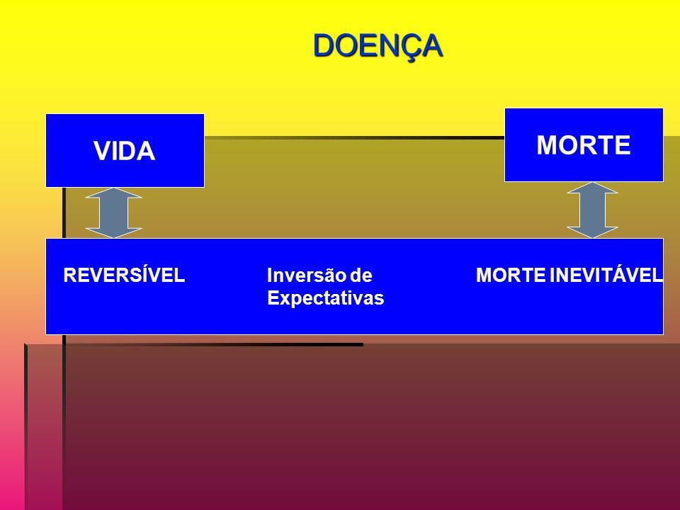 DOENÇA DOENÇA REVERSÍVEL Inversão de MORTE INEVITÁVEL Expectativas VIDA MORTE