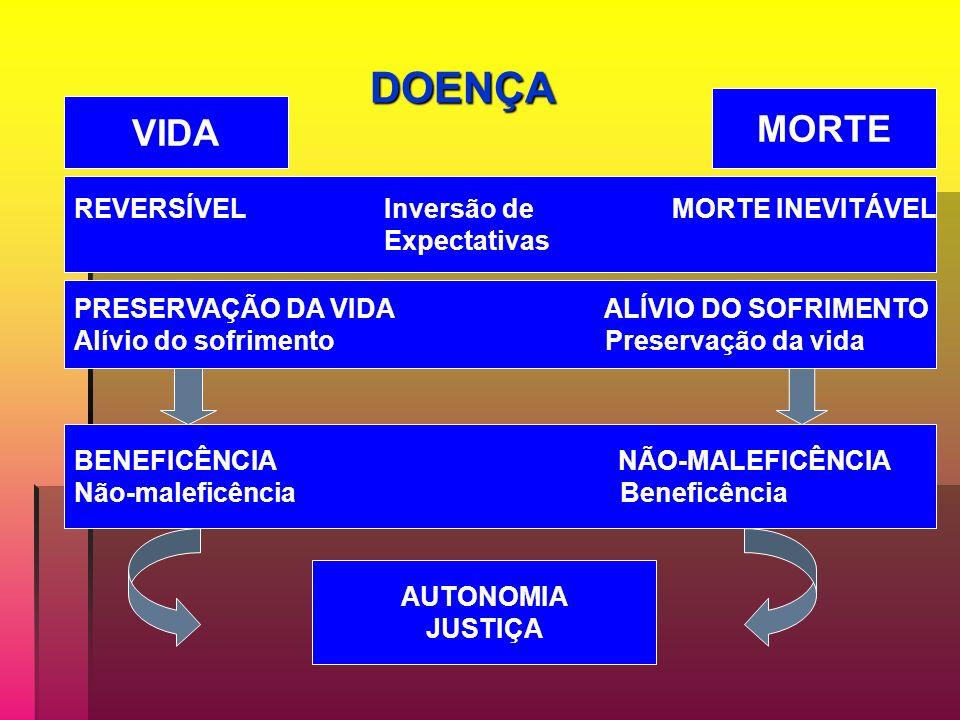 DOENÇA REVERSÍVEL Inversão de MORTE INEVITÁVEL Expectativas VIDA MORTE PRESERVAÇÃO DA VIDA ALÍVIO DO SOFRIMENTO Alívio do sofrimento Preservação da vida BENEFICÊNCIA NÃO-MALEFICÊNCIA Não-maleficência Beneficência AUTONOMIA JUSTIÇA