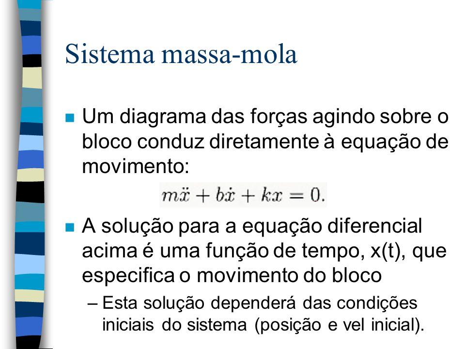 n Um diagrama das forças agindo sobre o bloco conduz diretamente à equação de movimento: n A solução para a equação diferencial acima é uma função de tempo, x(t), que especifica o movimento do bloco –Esta solução dependerá das condições iniciais do sistema (posição e vel inicial).