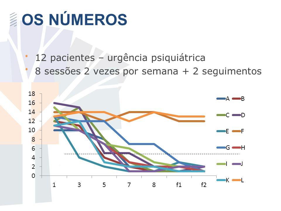 12 pacientes – urgência psiquiátrica 8 sessões 2 vezes por semana + 2 seguimentos OS NÚMEROS