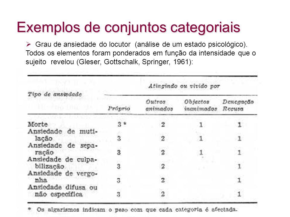 Grau de ansiedade do locutor (análise de um estado psicológico). Todos os elementos foram ponderados em função da intensidade que o sujeito revelou (G