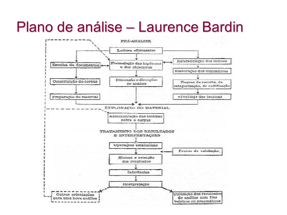 Plano de análise – Laurence Bardin