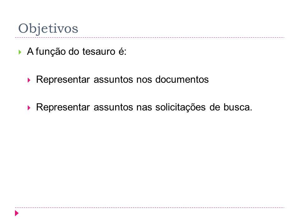 Objetivos A função do tesauro é: Representar assuntos nos documentos Representar assuntos nas solicitações de busca.