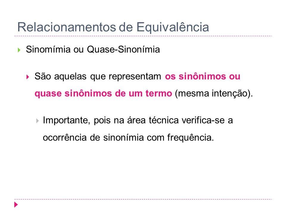 Relacionamentos de Equivalência Sinomímia ou Quase-Sinonímia São aquelas que representam os sinônimos ou quase sinônimos de um termo (mesma intenção).
