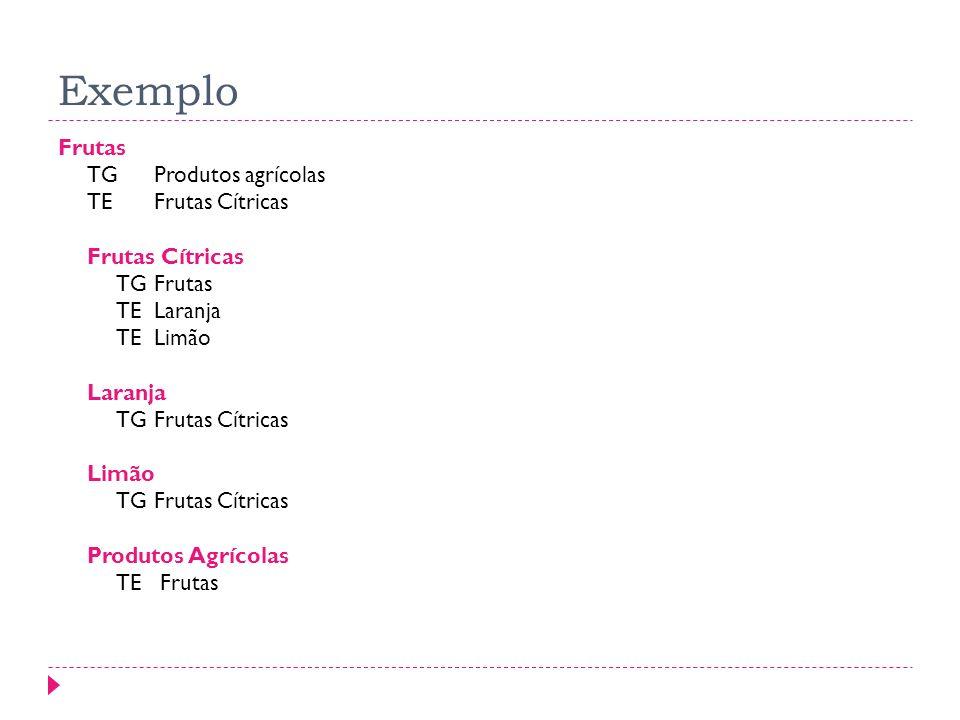 EXEMPLO DE TESAUROS Exemplo Frutas TGProdutos agrícolas TEFrutas Cítricas Frutas Cítricas TGFrutas TELaranja TELimão Laranja TGFrutas Cítricas Limão T