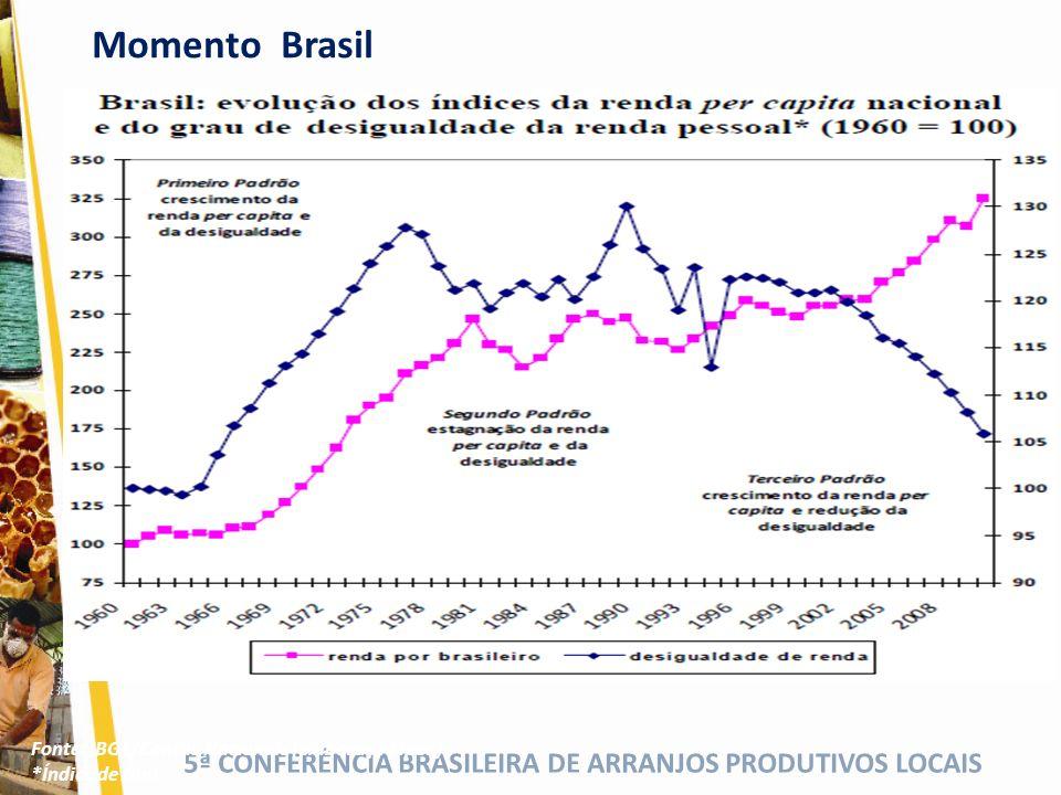 5ª CONFERÊNCIA BRASILEIRA DE ARRANJOS PRODUTIVOS LOCAIS Fonte: IBGE/Contas Nacionais (elaboração Ipea) *Índice de Gini Momento Brasil