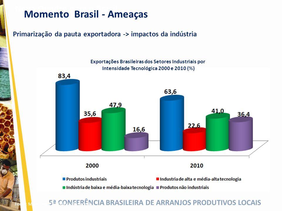 5ª CONFERÊNCIA BRASILEIRA DE ARRANJOS PRODUTIVOS LOCAIS Primarização da pauta exportadora -> impactos da indústria Novo Quadro para o Brasil Exportaçõ