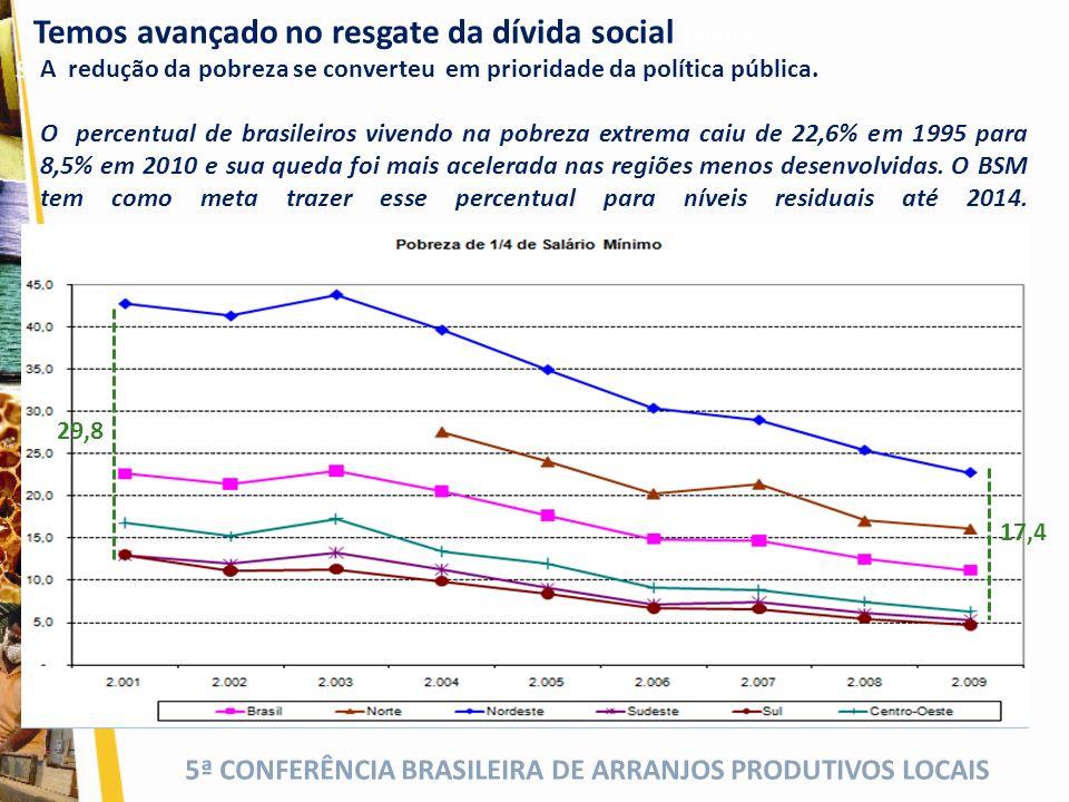 5ª CONFERÊNCIA BRASILEIRA DE ARRANJOS PRODUTIVOS LOCAIS Temos avançado no resgate da dívida social Dívida Social 29,8 17,4 A redução da pobreza se con