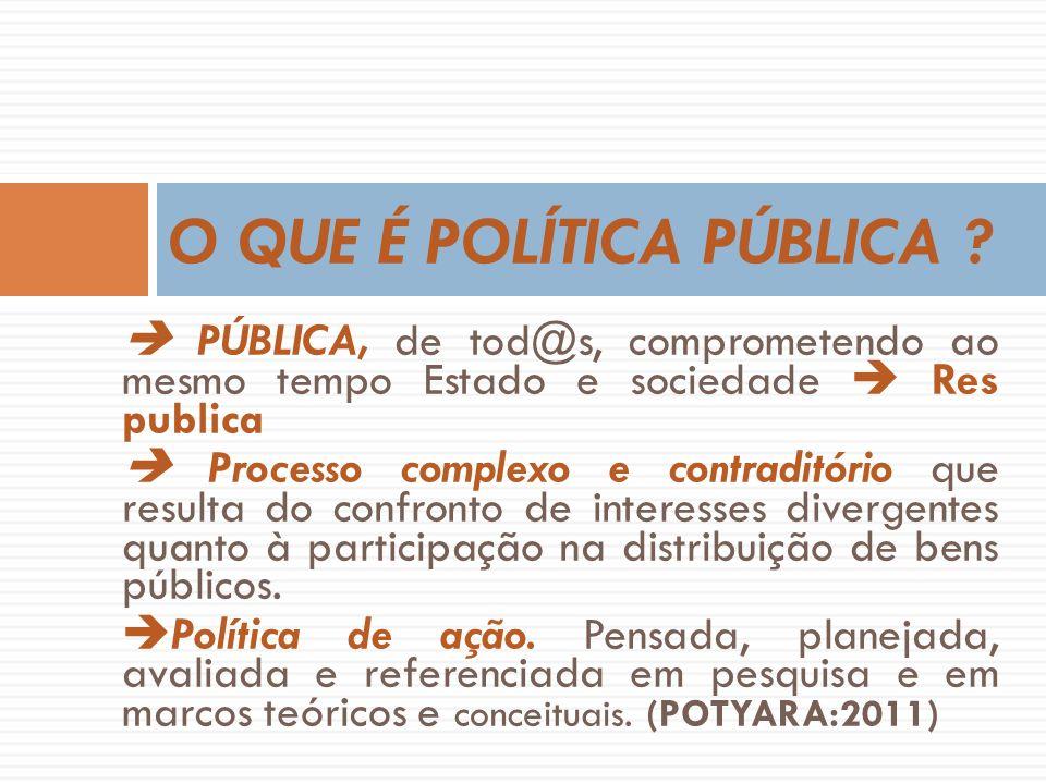 PÚBLICA, de tod@s, comprometendo ao mesmo tempo Estado e sociedade Res publica Processo complexo e contraditório que resulta do confronto de interesses divergentes quanto à participação na distribuição de bens públicos.