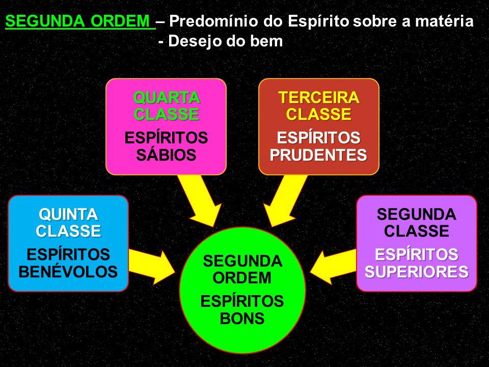 TERCEIRA ORDEM ESPÍRITOS IMPERFEITOS DÉCIMA CLASSE ESPÍRITOS IMPUROS ( maus) NONA CLASSE ESPÍRITOS LEVIANOS OITAVA CLASSE ESPÍRITOS PSEUDO-SÁBIOS SÉTI
